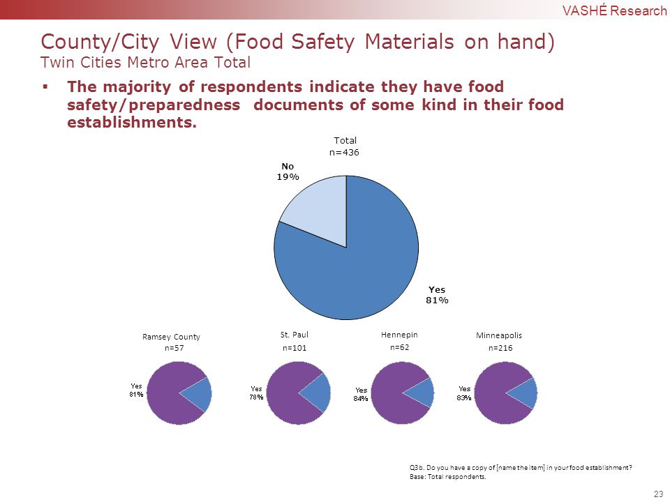 23 | Confidential to VASHÉ Research County/City View (Food Safety Materials on hand) Twin Cities Metro Area Total  The majority of respondents indicate they have food safety/preparedness documents of some kind in their food establishments.