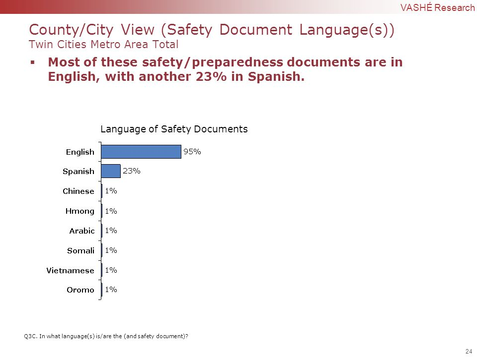 24 | Confidential to VASHÉ Research County/City View (Safety Document Language(s)) Twin Cities Metro Area Total Q3C.