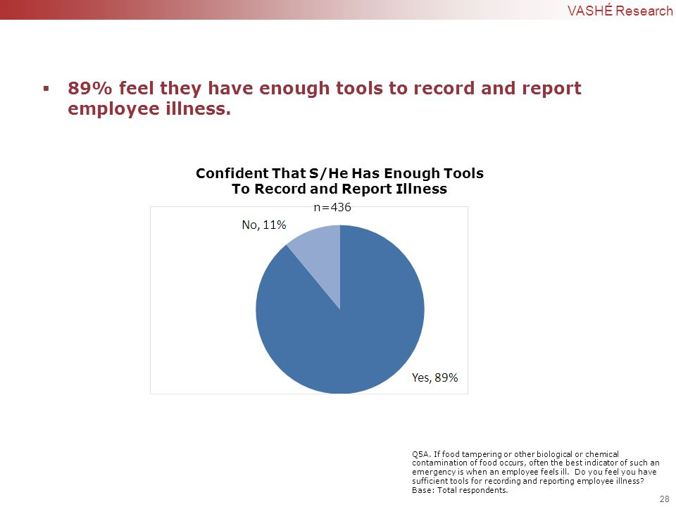 28 | Confidential to VASHÉ Research Confident That S/He Has Enough Tools To Record and Report Illness  89% feel they have enough tools to record and report employee illness.