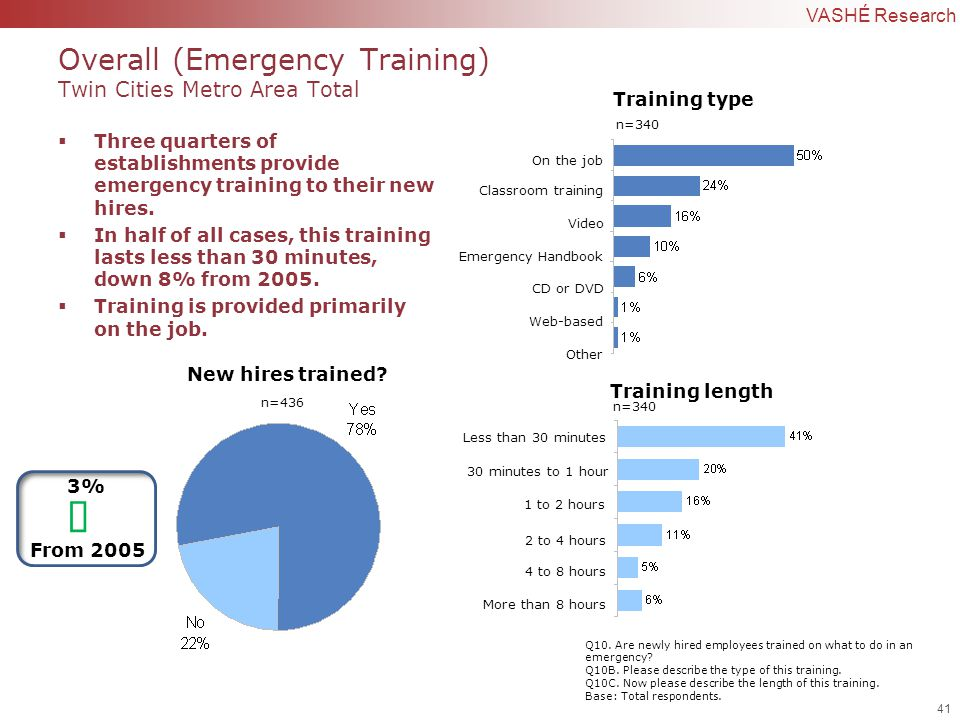 41 | Confidential to VASHÉ Research  Three quarters of establishments provide emergency training to their new hires.