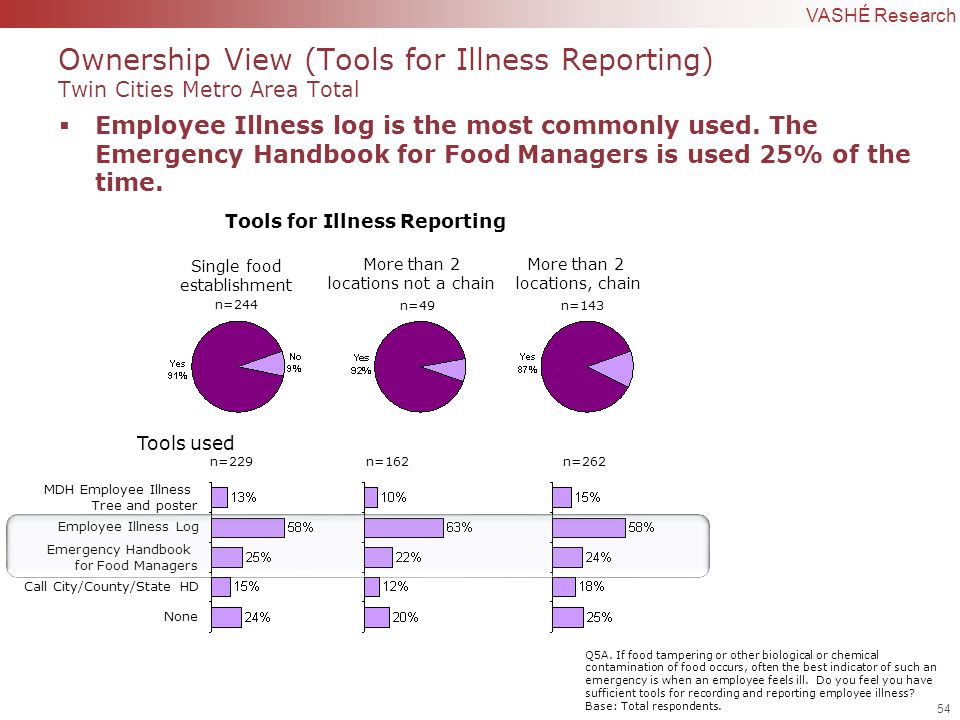 54 | Confidential to VASHÉ Research Tools for Illness Reporting n=244 n=49n=143 Single food establishment More than 2 locations not a chain More than 2 locations, chain  Employee Illness log is the most commonly used.
