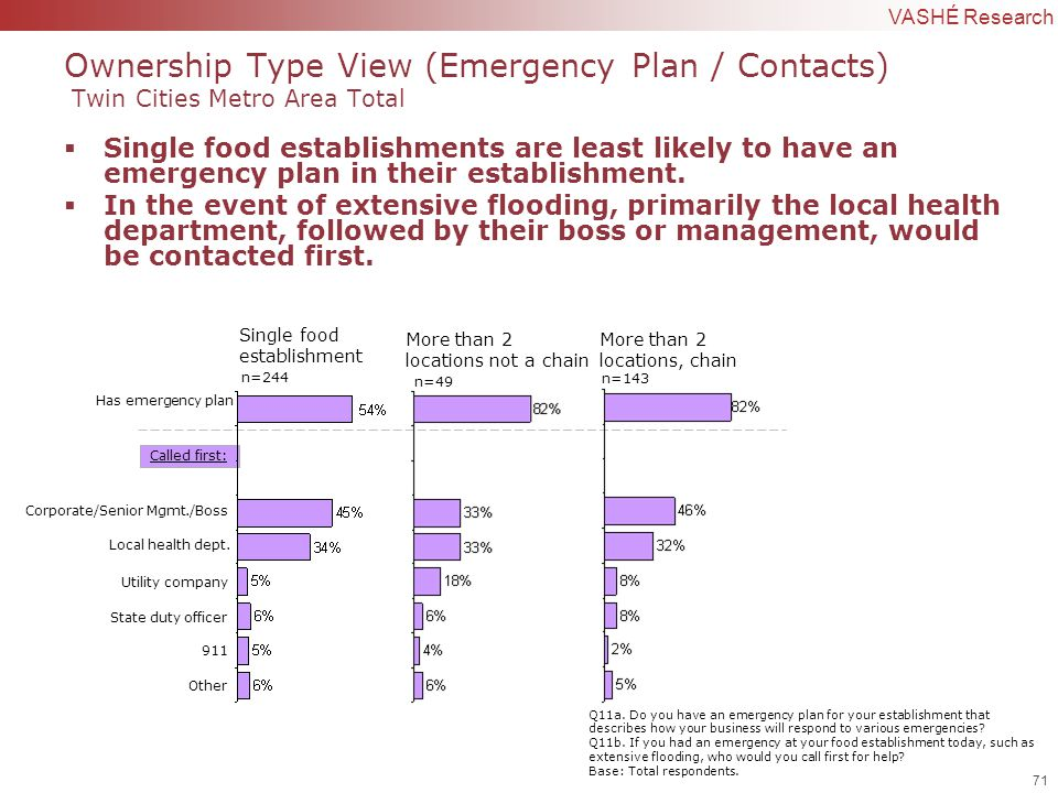 71 | Confidential to VASHÉ Research Called first: Has emergency plan Ownership Type View (Emergency Plan / Contacts) Twin Cities Metro Area Total  Single food establishments are least likely to have an emergency plan in their establishment.