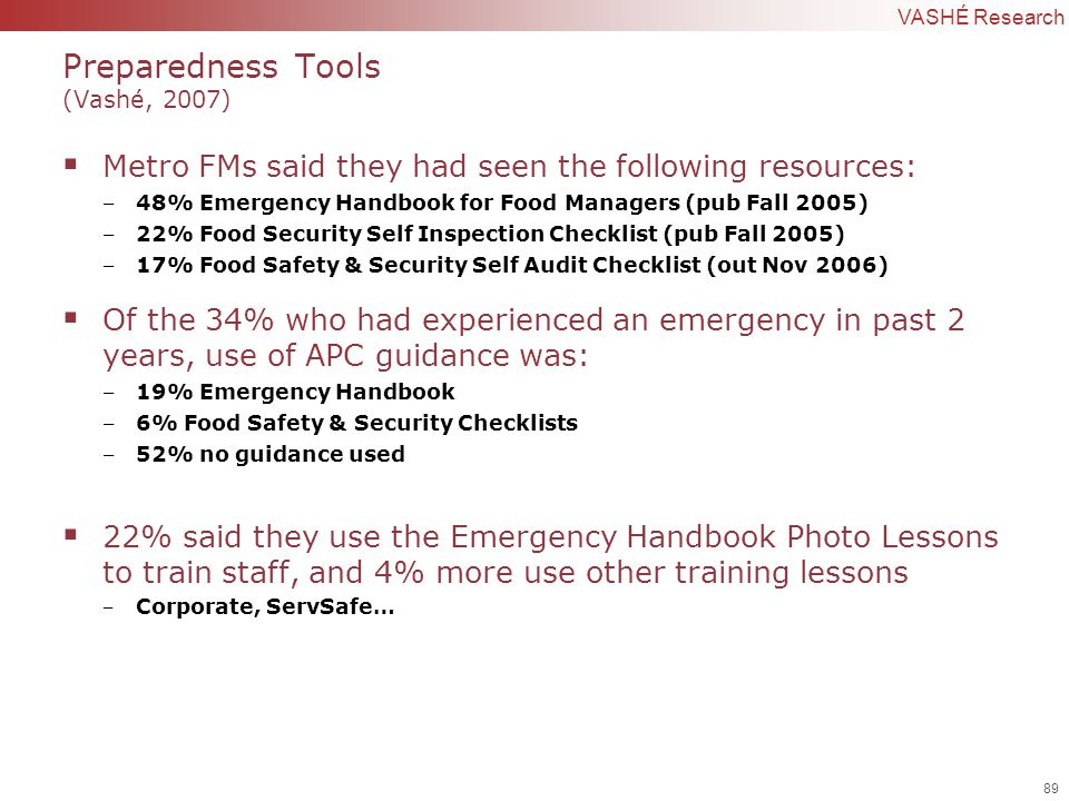 89 | Confidential to VASHÉ Research Preparedness Tools (Vashé, 2007)  Metro FMs said they had seen the following resources: ‒ 48% Emergency Handbook for Food Managers (pub Fall 2005) ‒ 22% Food Security Self Inspection Checklist (pub Fall 2005) ‒ 17% Food Safety & Security Self Audit Checklist (out Nov 2006)  Of the 34% who had experienced an emergency in past 2 years, use of APC guidance was: ‒ 19% Emergency Handbook ‒ 6% Food Safety & Security Checklists ‒ 52% no guidance used  22% said they use the Emergency Handbook Photo Lessons to train staff, and 4% more use other training lessons ‒ Corporate, ServSafe…