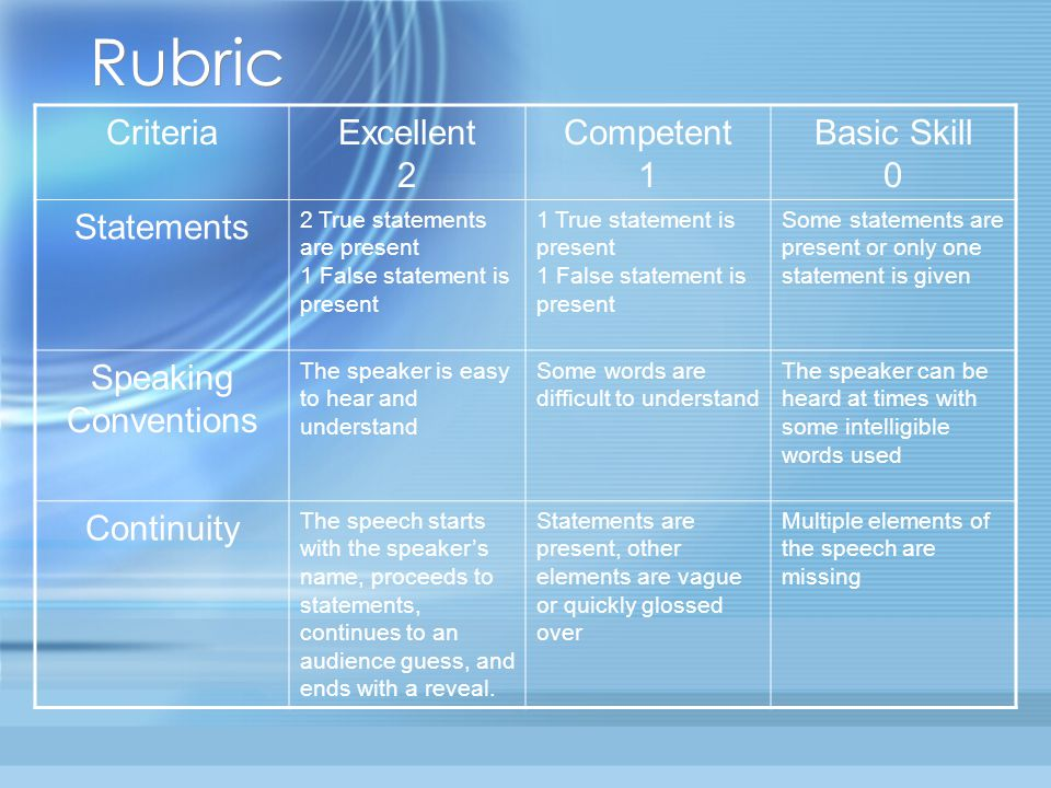 Rubric CriteriaExcellent 2 Competent 1 Basic Skill 0 Statements 2 True statements are present 1 False statement is present 1 True statement is present 1 False statement is present Some statements are present or only one statement is given Speaking Conventions The speaker is easy to hear and understand Some words are difficult to understand The speaker can be heard at times with some intelligible words used Continuity The speech starts with the speaker's name, proceeds to statements, continues to an audience guess, and ends with a reveal.
