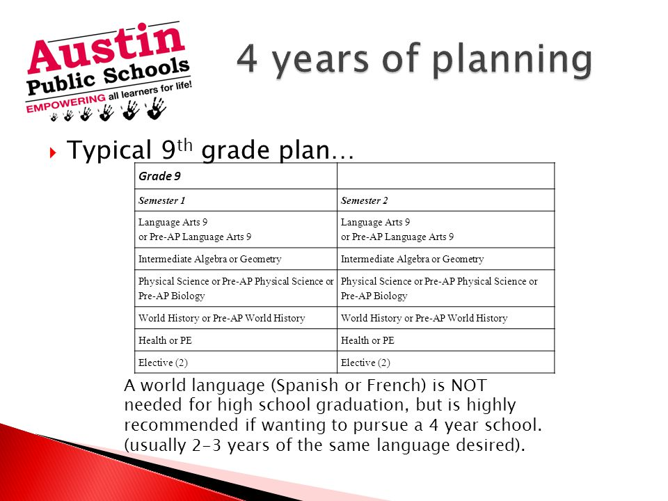  Typical 9 th grade plan… A world language (Spanish or French) is NOT needed for high school graduation, but is highly recommended if wanting to pursue a 4 year school.