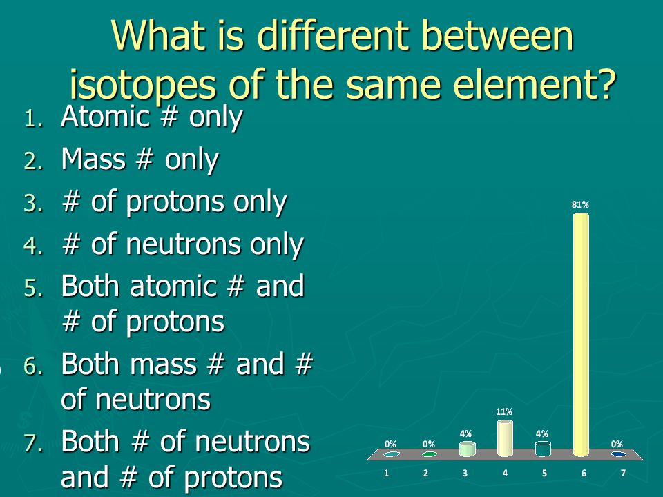 What is different between isotopes of the same element.