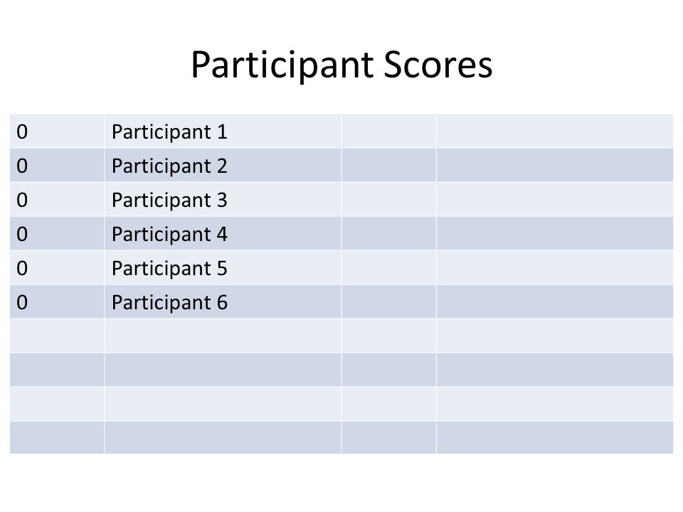 Participant Scores 0Participant 1 0Participant 2 0Participant 3 0Participant 4 0Participant 5 0Participant 6