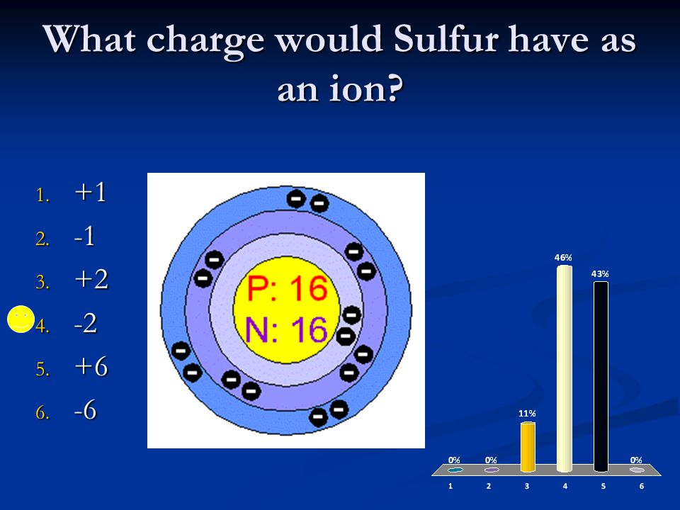 What charge would Sulfur have as an ion 1. +1 2. -1 3. +2 4. -2 5. +6 6. -6