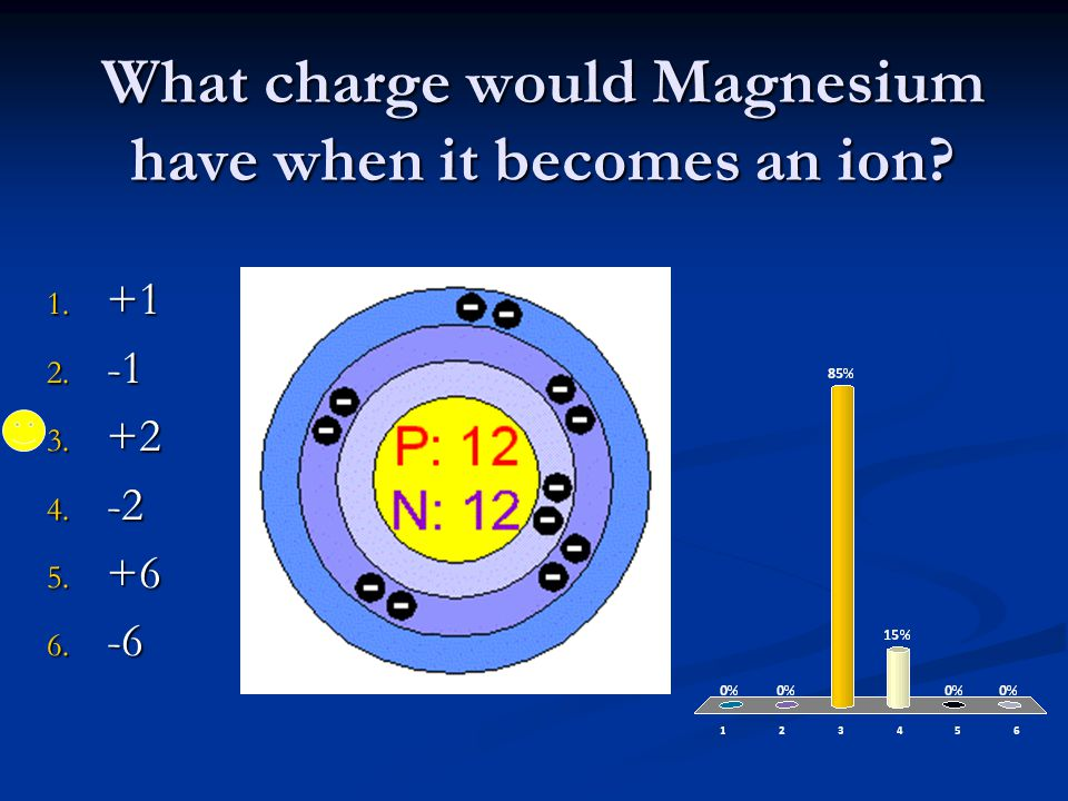 What charge would Magnesium have when it becomes an ion 1. +1 2. -1 3. +2 4. -2 5. +6 6. -6