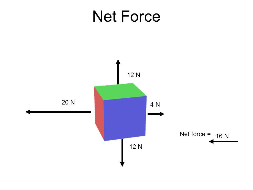 Net Force Net force = 12 N 4 N 12 N 20 N 16 N