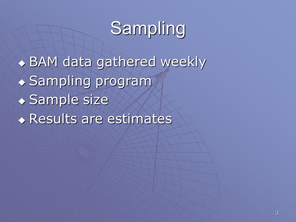 3 Sampling  BAM data gathered weekly  Sampling program  Sample size  Results are estimates