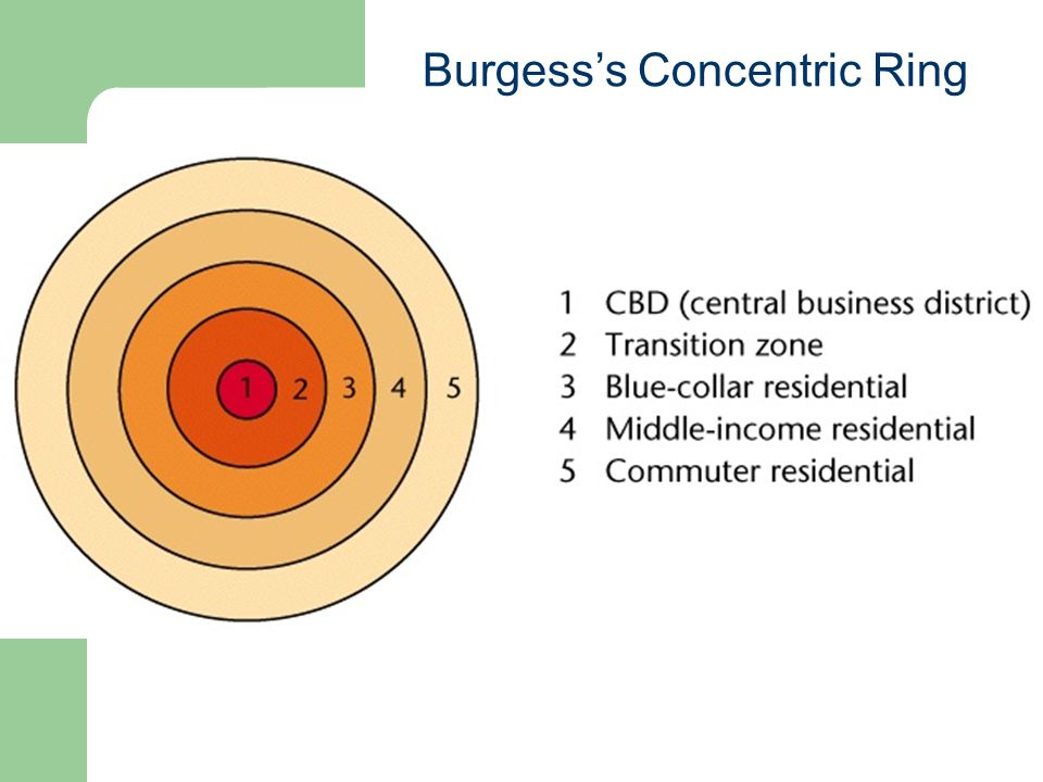 Burgess's Concentric Ring