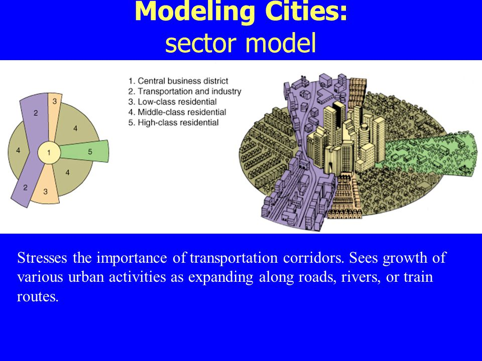 Modeling Cities: sector model Stresses the importance of transportation corridors. Sees growth of various urban activities as expanding along roads, r