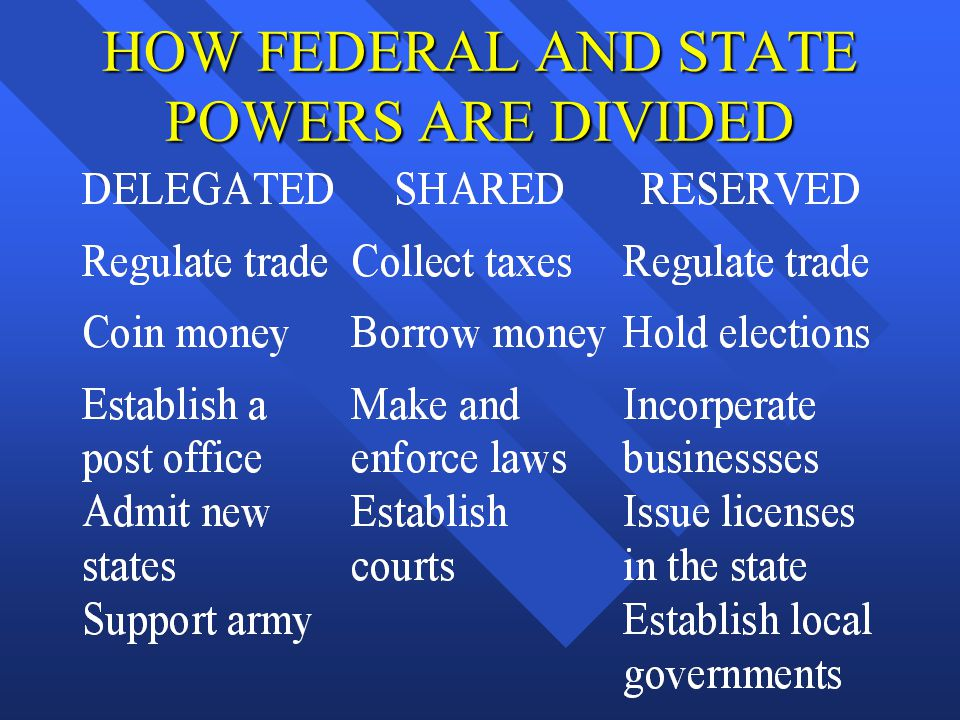 HOW FEDERAL AND STATE POWERS ARE DIVIDED