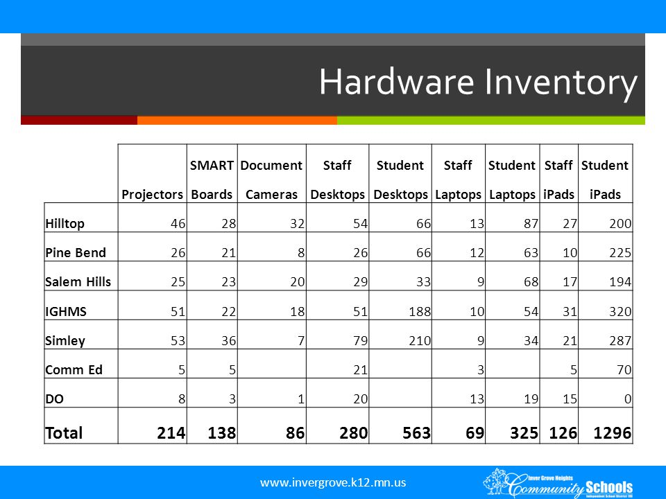 www.invergrove.k12.mn.us Hardware Inventory SMARTDocumentStaffStudentStaffStudentStaffStudent ProjectorsBoardsCamerasDesktops Laptops iPads Hilltop4628325466138727200 Pine Bend262182666126310225 Salem Hills252320293396817194 IGHMS51221851188105431320 Simley533677921093421287 Comm Ed55 21 3 570 DO83120 1319150 Total21413886280563693251261296