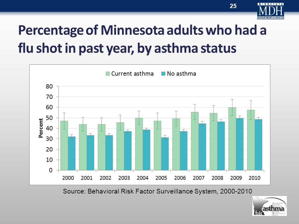 Percentage of Minnesota adults who had a flu shot in past year, by asthma status 25 Source: Behavioral Risk Factor Surveillance System, 2000-2010