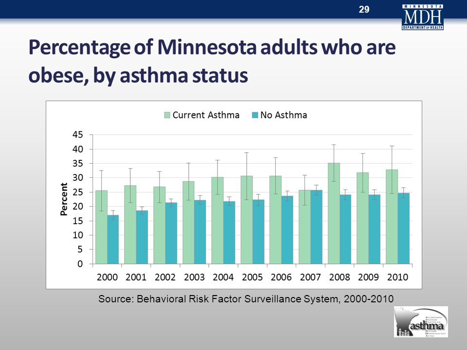 Percentage of Minnesota adults who are obese, by asthma status 29 Source: Behavioral Risk Factor Surveillance System, 2000-2010