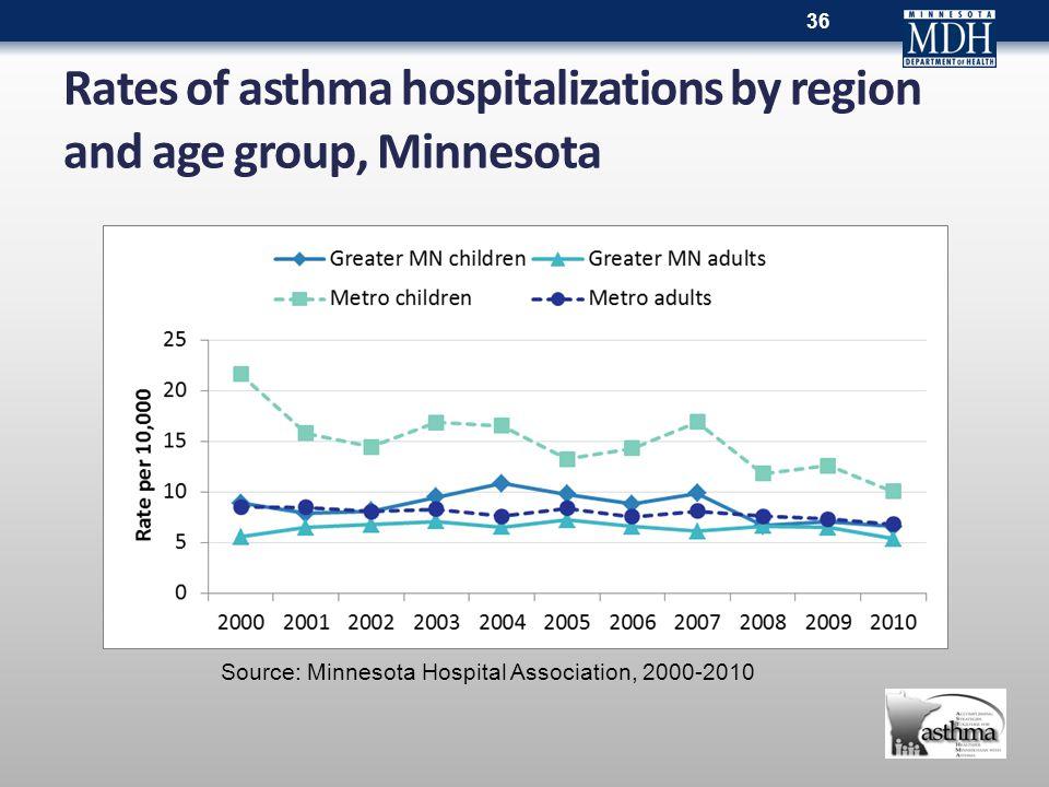 Rates of asthma hospitalizations by region and age group, Minnesota 36 Source: Minnesota Hospital Association, 2000-2010