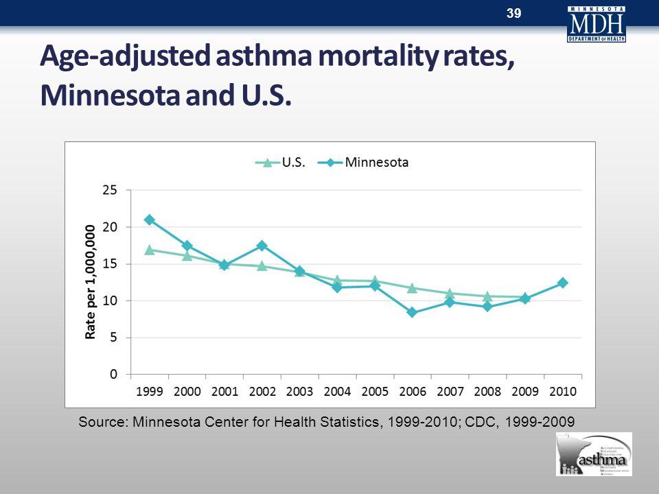 Age-adjusted asthma mortality rates, Minnesota and U.S.