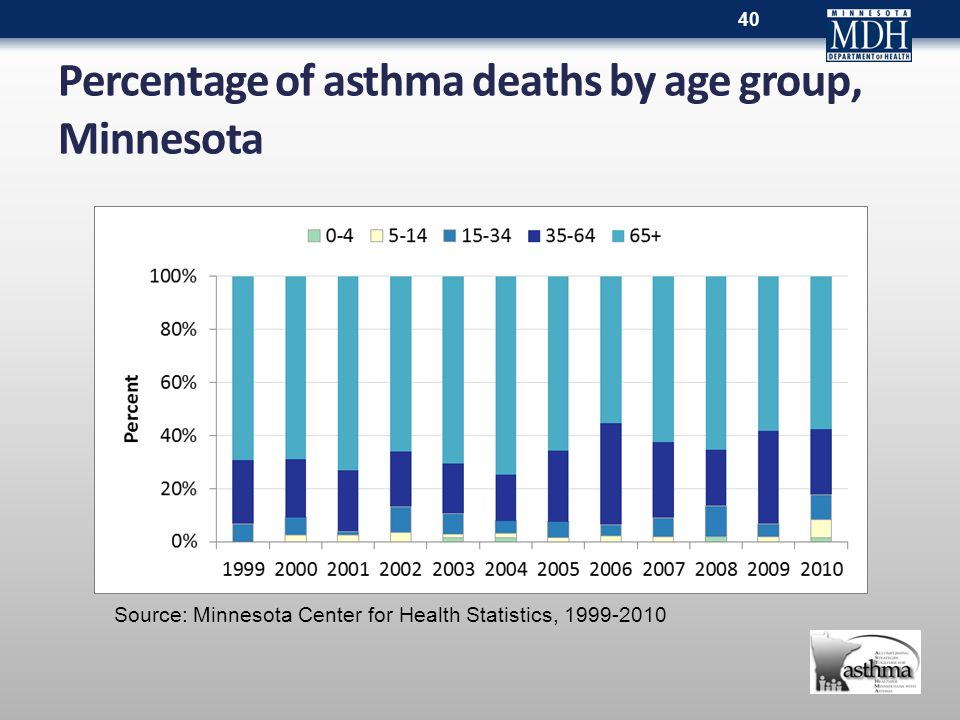 Percentage of asthma deaths by age group, Minnesota 40 Source: Minnesota Center for Health Statistics, 1999-2010
