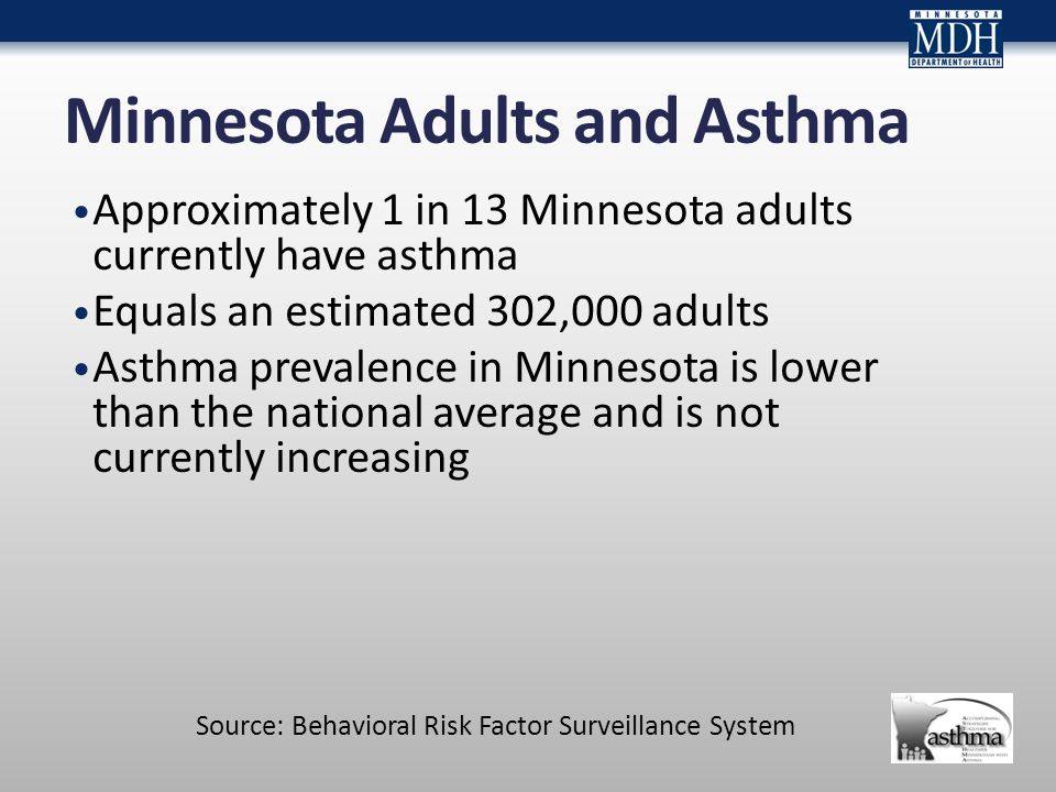 Minnesota Adults and Asthma Approximately 1 in 13 Minnesota adults currently have asthma Equals an estimated 302,000 adults Asthma prevalence in Minnesota is lower than the national average and is not currently increasing Source: Behavioral Risk Factor Surveillance System