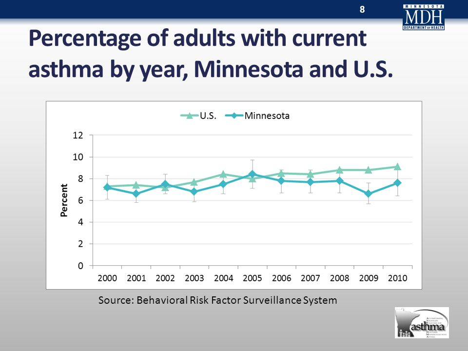 Percentage of adults with current asthma by year, Minnesota and U.S.