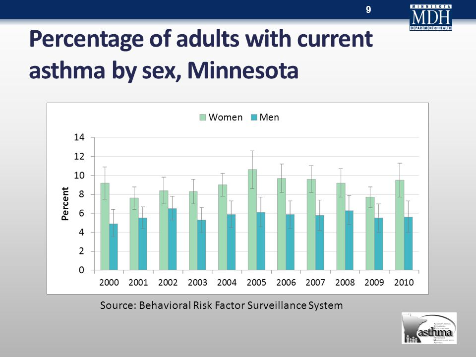 Percentage of adults with current asthma by sex, Minnesota 9 Source: Behavioral Risk Factor Surveillance System