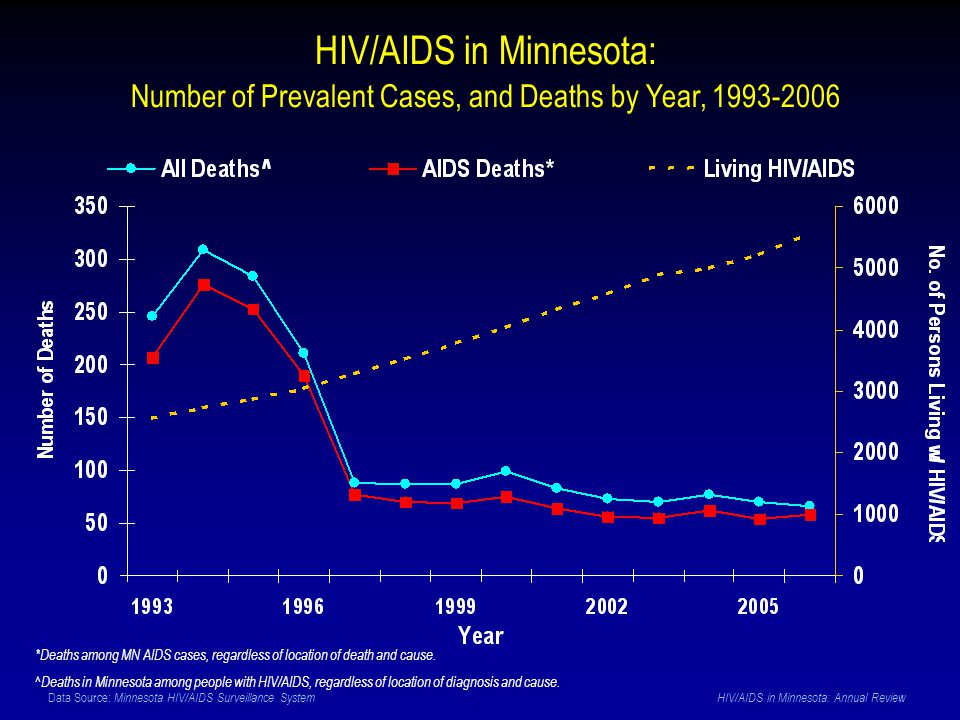 Data Source: Minnesota HIV/AIDS Surveillance System HIV/AIDS in Minnesota: Annual Review HIV/AIDS in Minnesota: Number of Prevalent Cases, and Deaths by Year, 1993-2006 *Deaths among MN AIDS cases, regardless of location of death and cause.