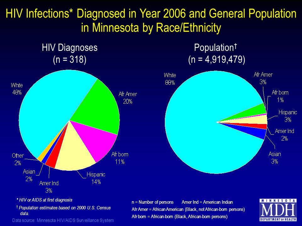 HIV Infections* Diagnosed in Year 2006 and General Population in Minnesota by Race/Ethnicity HIV Diagnoses (n = 318) Population † (n = 4,919,479) * HIV or AIDS at first diagnosis † Population estimates based on 2000 U.S.