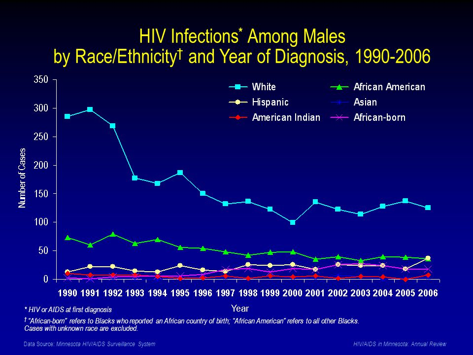 Data Source: Minnesota HIV/AIDS Surveillance System HIV/AIDS in Minnesota: Annual Review HIV Infections * Among Males by Race/Ethnicity † and Year of Diagnosis, 1990-2006 * HIV or AIDS at first diagnosis † African-born refers to Blacks who reported an African country of birth; African American refers to all other Blacks.