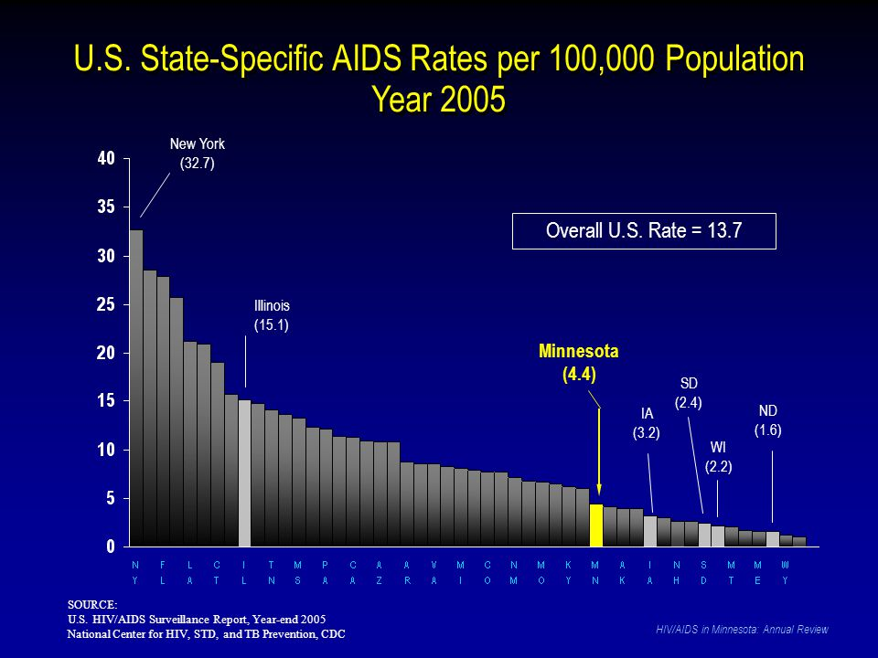 U.S. State-Specific AIDS Rates per 100,000 Population Year 2005 SOURCE: U.S. HIV/AIDS Surveillance Report, Year-end 2005 National Center for HIV, STD,