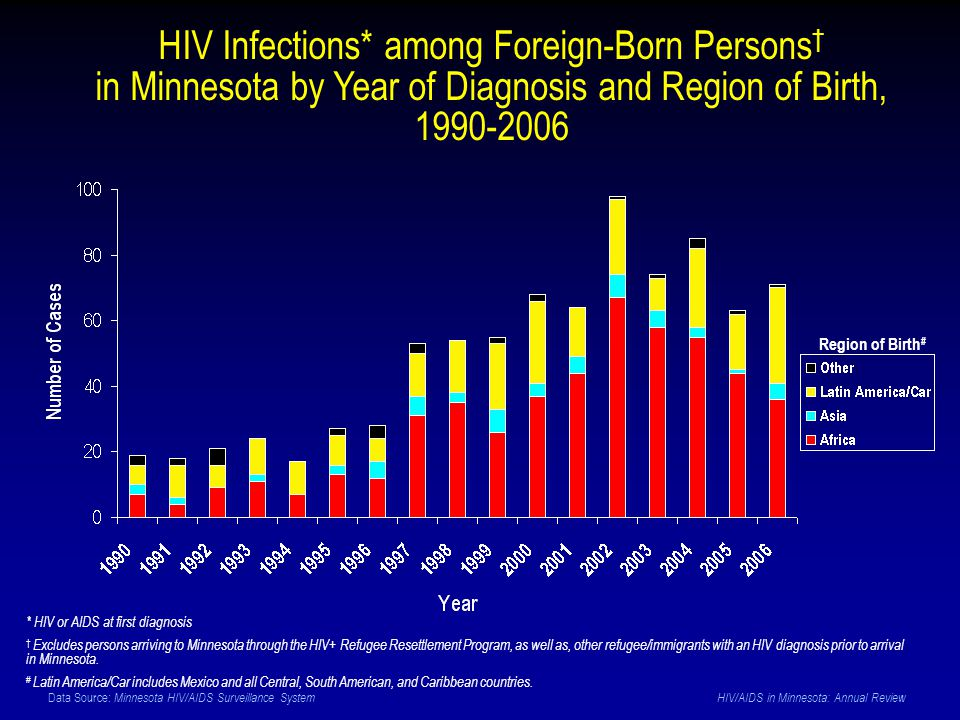 Data Source: Minnesota HIV/AIDS Surveillance System HIV/AIDS in Minnesota: Annual Review HIV Infections* among Foreign-Born Persons † in Minnesota by Year of Diagnosis and Region of Birth, 1990-2006 Region of Birth # * HIV or AIDS at first diagnosis † Excludes persons arriving to Minnesota through the HIV+ Refugee Resettlement Program, as well as, other refugee/immigrants with an HIV diagnosis prior to arrival in Minnesota.