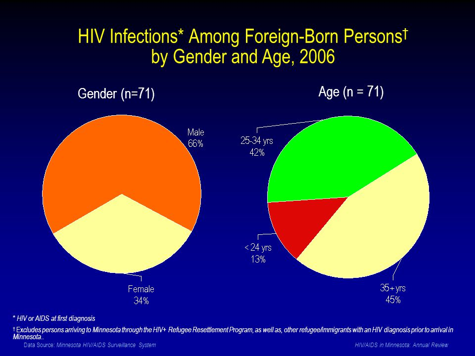 Data Source: Minnesota HIV/AIDS Surveillance System HIV/AIDS in Minnesota: Annual Review Age (n = 71) * HIV or AIDS at first diagnosis † Ex cludes persons arriving to Minnesota through the HIV+ Refugee Resettlement Program, as well as, other refugee/immigrants with an HIV diagnosis prior to arrival in Minnesota..