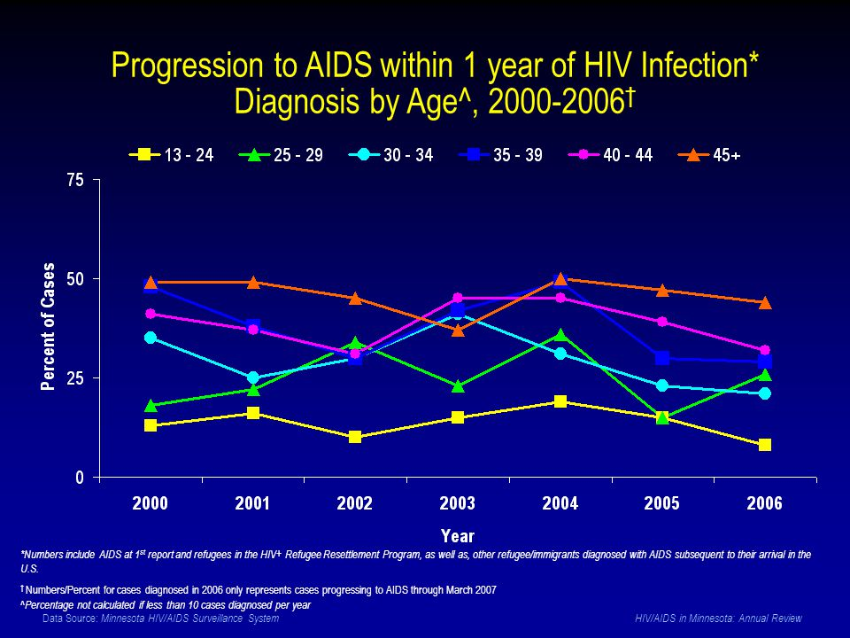 Data Source: Minnesota HIV/AIDS Surveillance System HIV/AIDS in Minnesota: Annual Review Progression to AIDS within 1 year of HIV Infection* Diagnosis by Age^, 2000-2006 † *Numbers include AIDS at 1 st report and refugees in the HIV+ Refugee Resettlement Program, as well as, other refugee/immigrants diagnosed with AIDS subsequent to their arrival in the U.S.