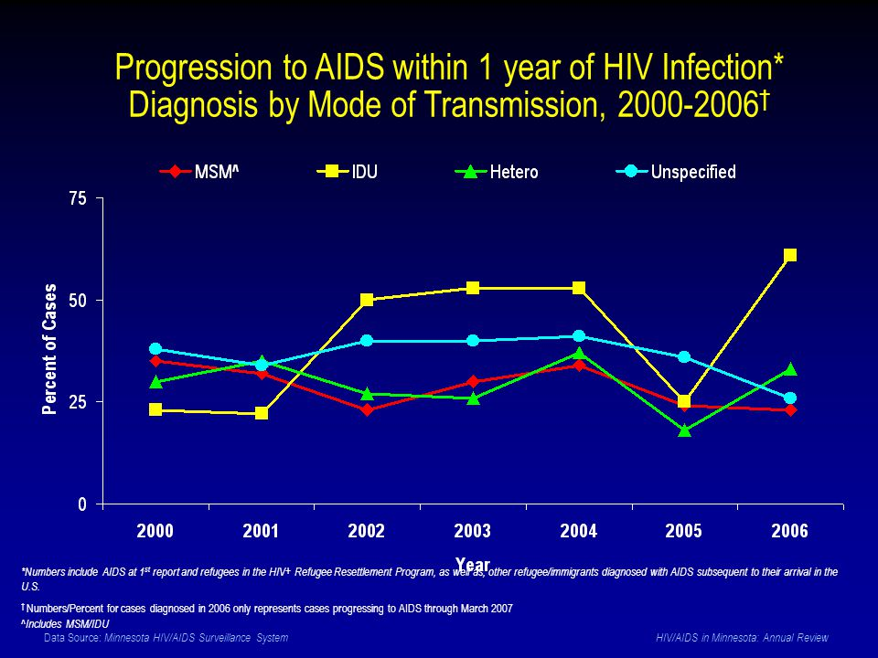 Data Source: Minnesota HIV/AIDS Surveillance System HIV/AIDS in Minnesota: Annual Review Progression to AIDS within 1 year of HIV Infection* Diagnosis by Mode of Transmission, 2000-2006 † *Numbers include AIDS at 1 st report and refugees in the HIV+ Refugee Resettlement Program, as well as, other refugee/immigrants diagnosed with AIDS subsequent to their arrival in the U.S.