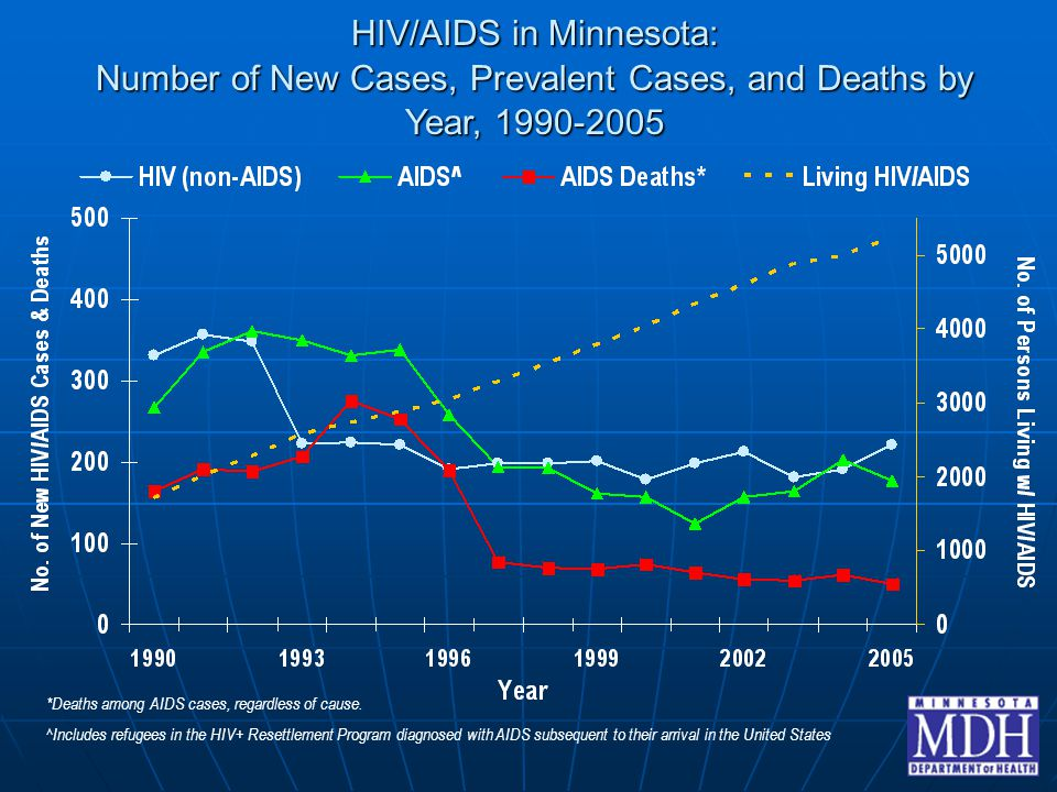 HIV/AIDS in Minnesota: Number of New Cases, Prevalent Cases, and Deaths by Year, 1990-2005 *Deaths among AIDS cases, regardless of cause. ^Includes re