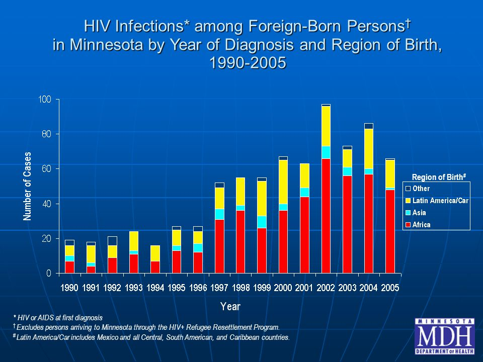 HIV Infections* among Foreign-Born Persons † in Minnesota by Year of Diagnosis and Region of Birth, 1990-2005 Region of Birth # * HIV or AIDS at first diagnosis † Excludes persons arriving to Minnesota through the HIV+ Refugee Resettlement Program.