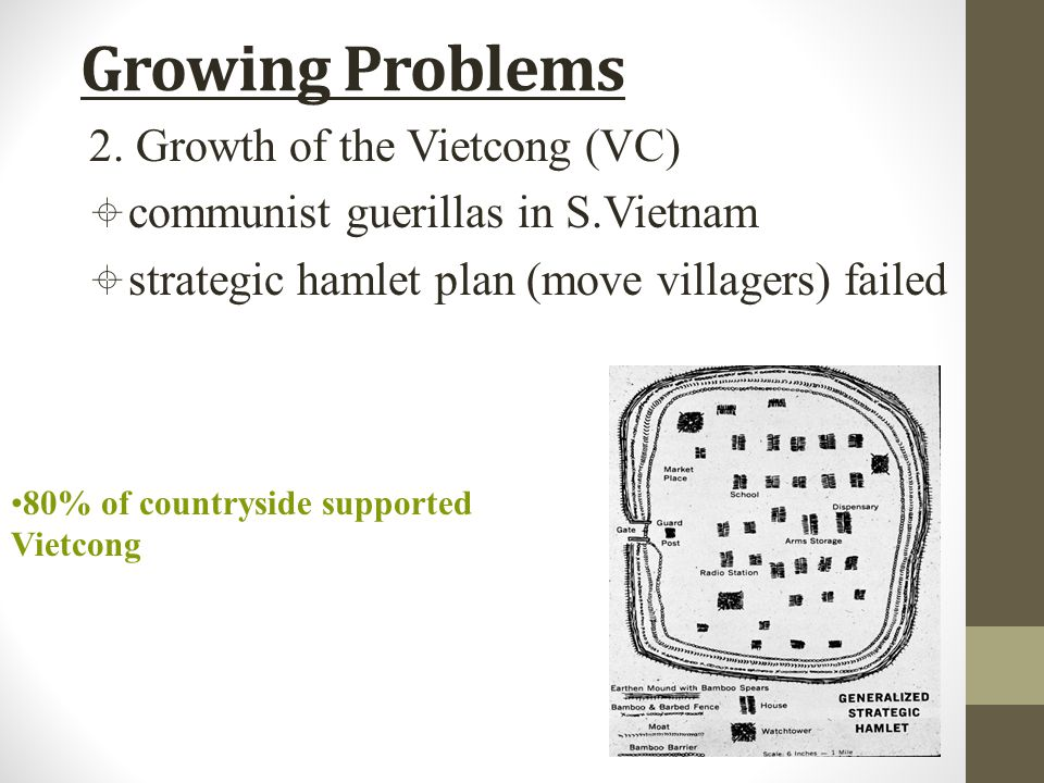 Growing Problems 80% of countryside supported Vietcong 2.