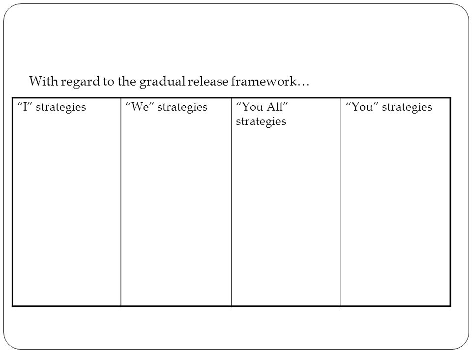 Pre-Assessment With regard to the gradual release framework… I strategies We strategies You All strategies You strategies
