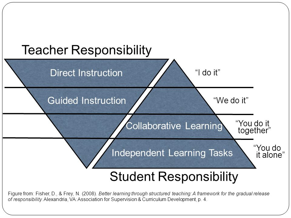 Teacher Responsibility Direct Instruction Guided Instruction Collaborative Learning Independent Learning Tasks I do it We do it You do it together You do it alone Student Responsibility The Gradual Release Framework Figure from: Fisher, D., & Frey, N.