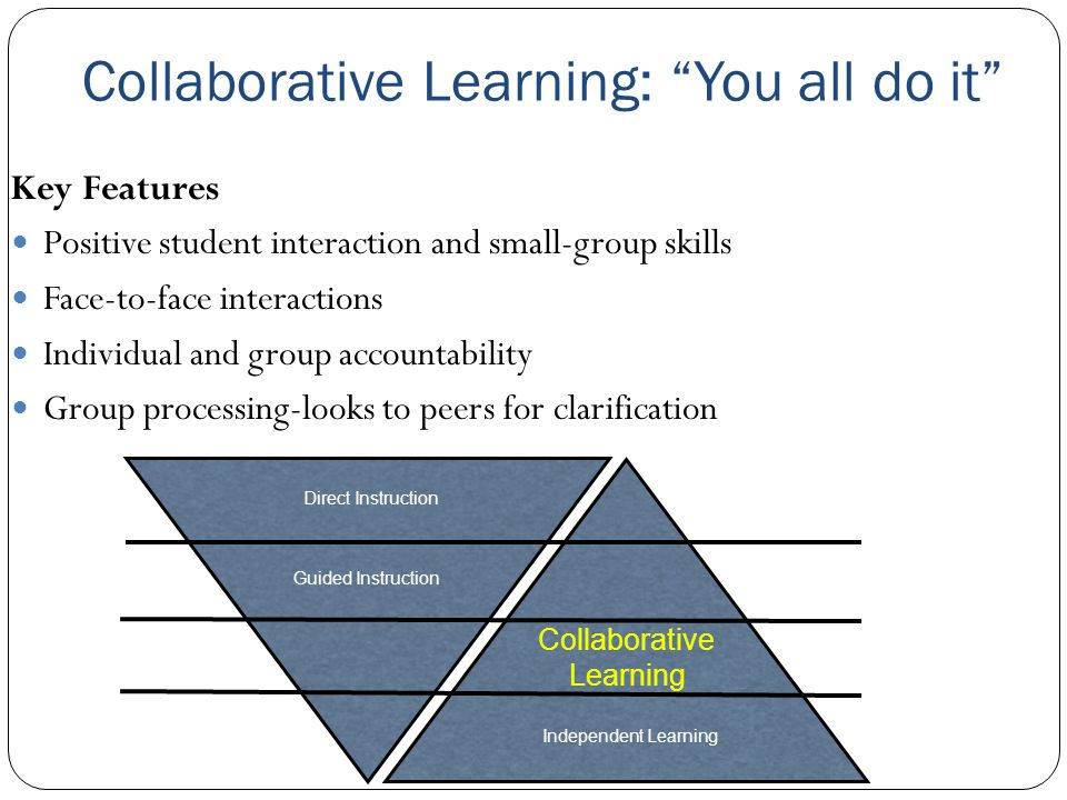 Collaborative Learning: You all do it Key Features Positive student interaction and small-group skills Face-to-face interactions Individual and group accountability Group processing-looks to peers for clarification Direct Instruction Guided Instruction Collaborative Learning Independent Learning