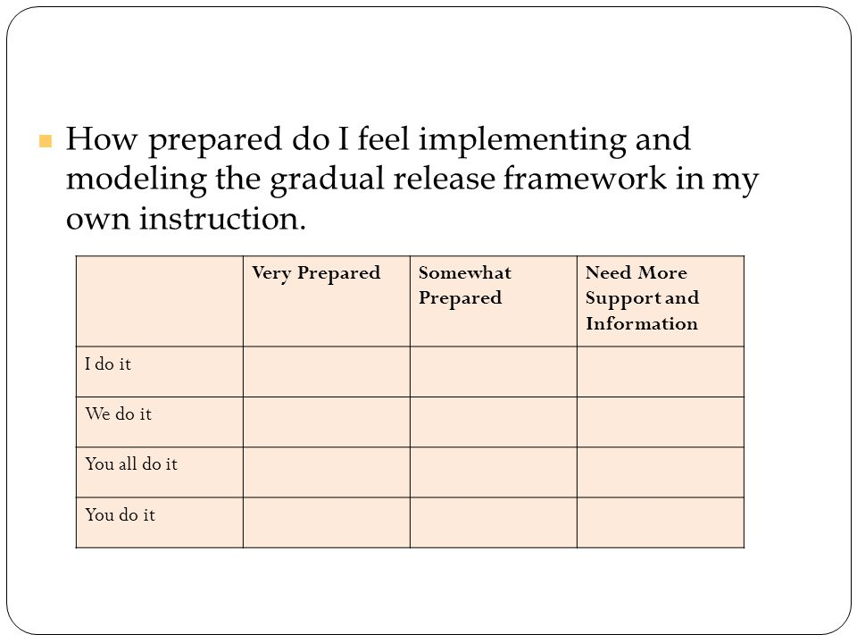 How prepared do I feel implementing and modeling the gradual release framework in my own instruction.