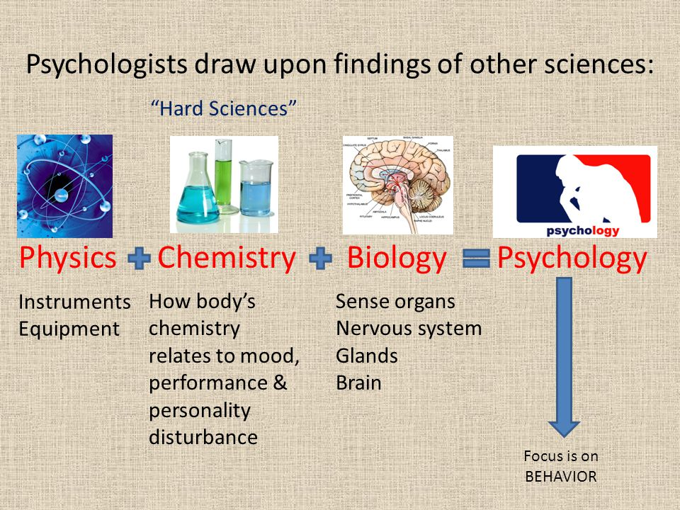 Psychologists draw upon findings of other sciences: PhysicsChemistryBiologyPsychology Instruments Equipment How body's chemistry relates to mood, performance & personality disturbance Sense organs Nervous system Glands Brain Focus is on BEHAVIOR Hard Sciences