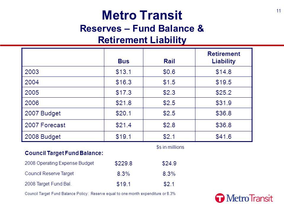 11 Metro Transit Reserves – Fund Balance & Retirement Liability BusRail Retirement Liability 2003$13.1$0.6$14.8 2004$16.3$1.5$19.5 2005$17.3$2.3$25.2 2006$21.8$2.5$31.9 2007 Budget$20.1$2.5$36.8 2007 Forecast$21.4$2.8$36.8 2008 Budget$19.1$2.1$41.6 Council Target Fund Balance: 2008 Operating Expense Budget $229.8$24.9 Council Reserve Target 8.3% 2008 Target Fund Bal.