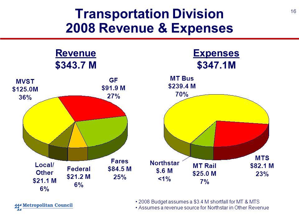 16 Transportation Division 2008 Revenue & Expenses Expenses $347.1M Revenue $343.7 M MTS $82.1 M 23% MT Bus $239.4 M 70% Northstar $.6 M <1% MT Rail $25.0 M 7% MVST $125.0M 36% GF $91.9 M 27% Federal $21.2 M 6% Local/ Other $21.1 M 6% Fares $84.5 M 25% 2008 Budget assumes a $3.4 M shortfall for MT & MTS Assumes a revenue source for Northstar in Other Revenue