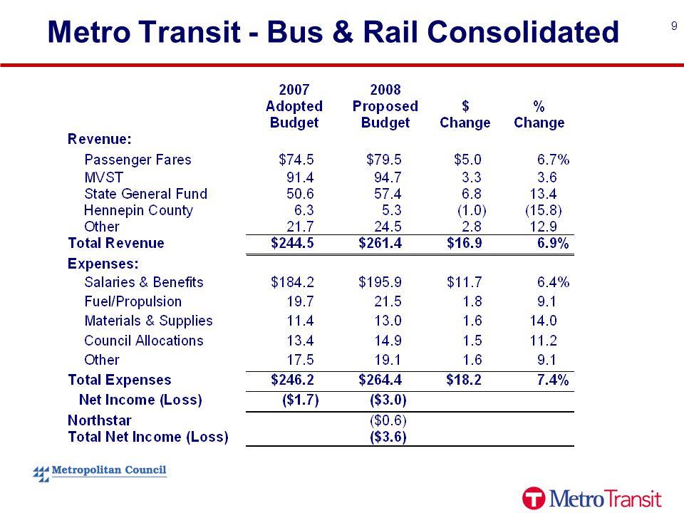 9 Metro Transit - Bus & Rail Consolidated