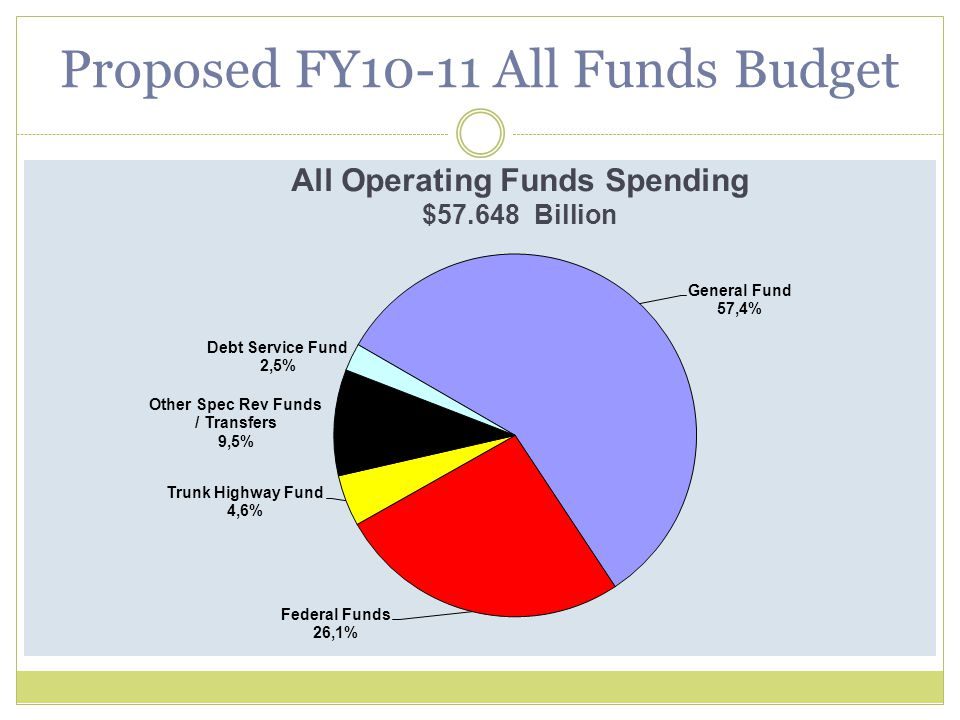 All Operating Funds Spending $57.648 Billion Proposed FY10-11 All Funds Budget