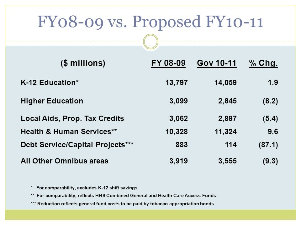 FY08-09 vs. Proposed FY10-11 ($ millions)FY 08-09Gov 10-11% Chg.
