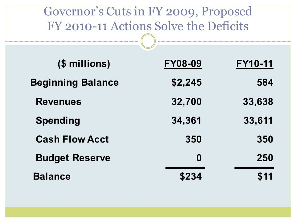 Governor's Cuts in FY 2009, Proposed FY 2010-11 Actions Solve the Deficits ($ millions)FY08-09FY10-11 Beginning Balance$2,245584 Revenues32,70033,638 Spending34,36133,611 Cash Flow Acct350 Budget Reserve0250 Balance$234$11