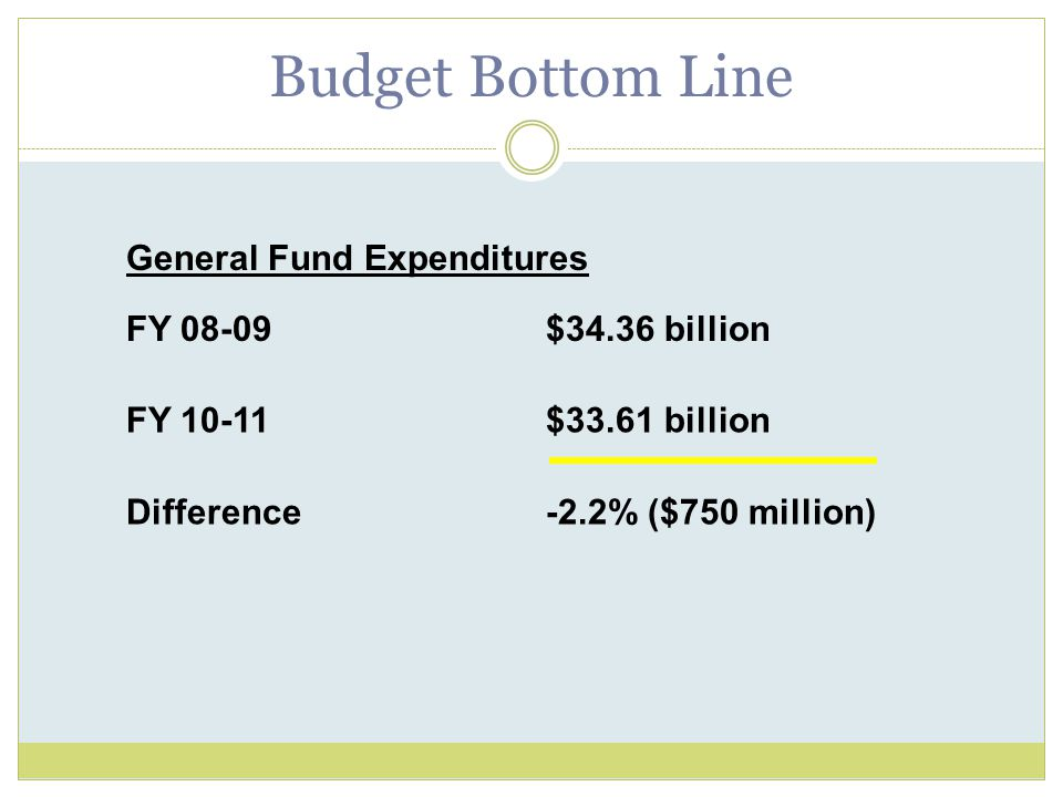 Budget Bottom Line General Fund Expenditures FY 08-09$34.36 billion FY 10-11$33.61 billion Difference-2.2% ($750 million)